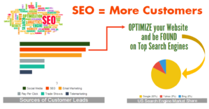 SEO Service Benefits