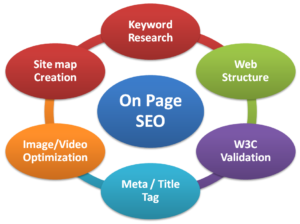 search engine strategies For SEO On Page